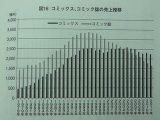 コミック売上.JPG