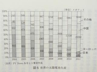 太陽光比率.JPG