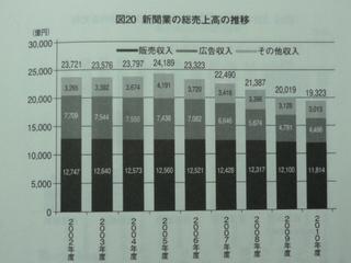 新聞売上高.JPG