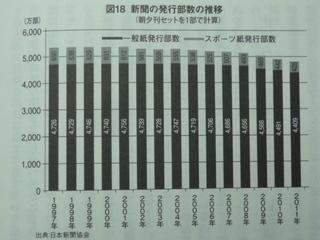 新聞発行部数.JPG
